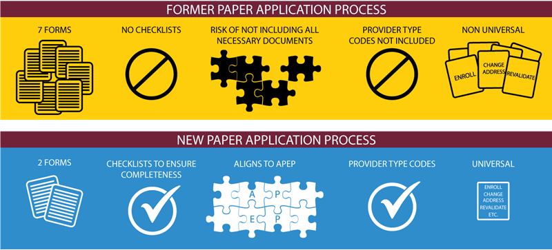 Former Vs New Paper App Process